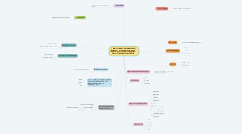 Mind Map: NOCIONES GENERALES SOBRE LA METODOLOGIA DE LA INVESTIGACIÓN