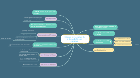 Mind Map: Historien et mémoires de la Seconde Guerre mondiale