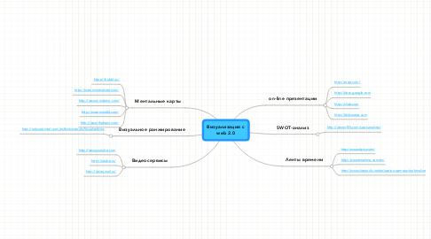 Mind Map: Визуализация с web 2.0