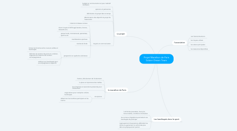 Mind Map: Projet Marathon de Paris Solann Dream Team