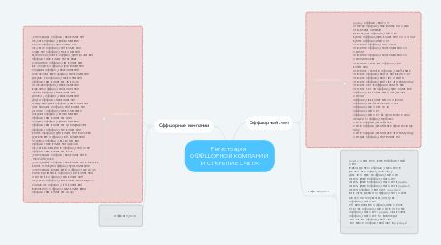 Mind Map: Регистрация  ОФФШОРНОЙ КОМПАНИИ  И ОТКРЫТИЕ СЧЕТА