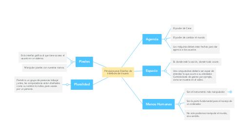 Mind Map: Principios para Diseños de Interfaces de Usuario
