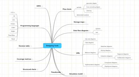 Mind Map: Designing Tools