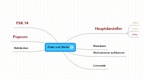 Mind Map: Erkan und Stefan