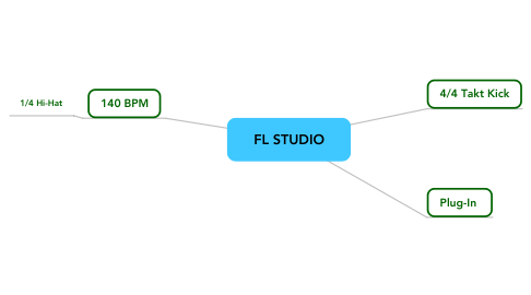 Mind Map: FL STUDIO