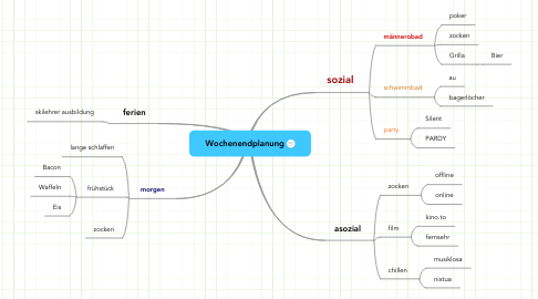 Mind Map: Wochenendplanung