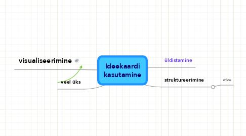Mind Map: Ideekaardi kasutamine