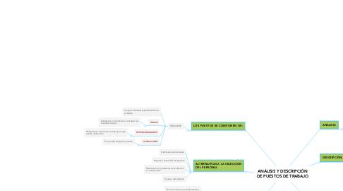 Mind Map: ANÁLISIS Y DESCRIPCIÓN DE PUESTOS DE TRABAJO
