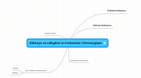 Mind Map: Edukacja na odległość w środowisku informacyjnym.