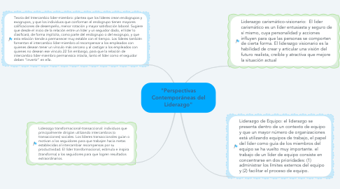 "Mind Map: ""Perspectivas Contemporáneas del Liderazgo"""