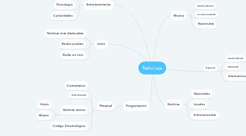 Mind Map: Radio Loja