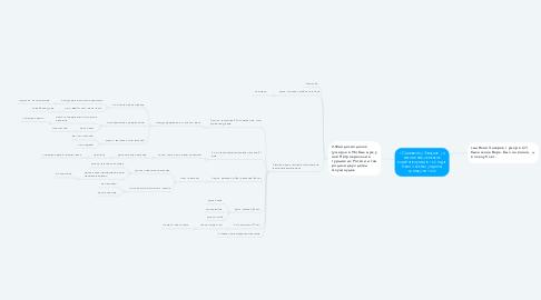 Mind Map: 1.Сильвестор Скачков ( 4 поколение, сельское хозяйство умер в 102 года, было 3 жены) родился примерно 1820