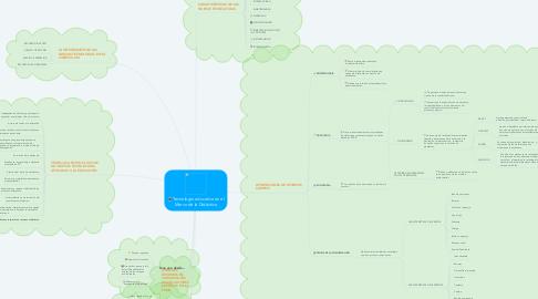 Mind Map: Tecnología educativa en el Marco de la Didáctica