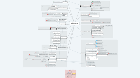 Mind Map: QM_100 Integrated Management Manual (QMS, ISMS, SMS, CMMI L3, IMS)