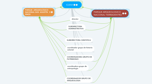 Mind Map: ICANH