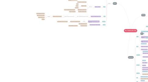 Mind Map: The Handmaid's Tale