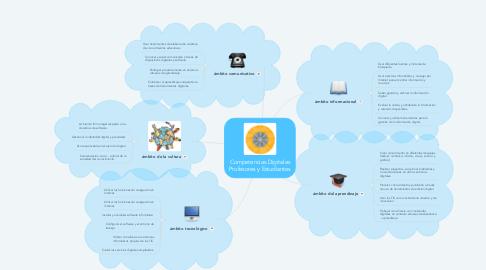 Mind Map: Competencias Digitales Profesores y Estudiantes