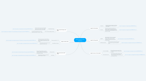Mind Map: Mobile Apps for the classroom