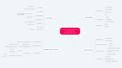 Mind Map: How can Digital Games be used in Australian secondary Education?