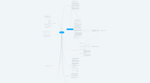Mind Map: Ephesians