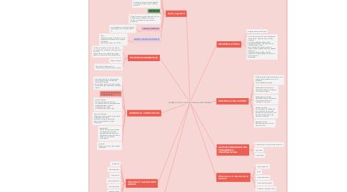 Mind Map: DESARROLLO FÍSICO Y COGNOSCITIVO EN LA NIÑES TEMPRANA