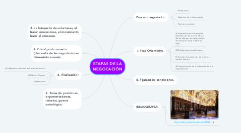 Mind Map: ETAPAS DE LA NEGOCACIÓN