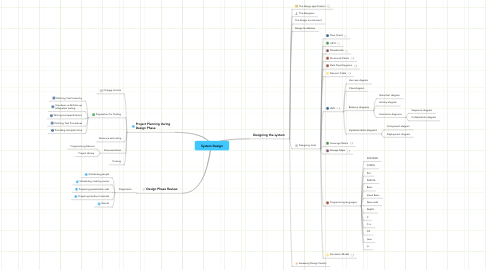 Mind Map: System Design