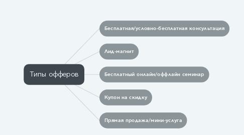 Mind Map: Типы офферов