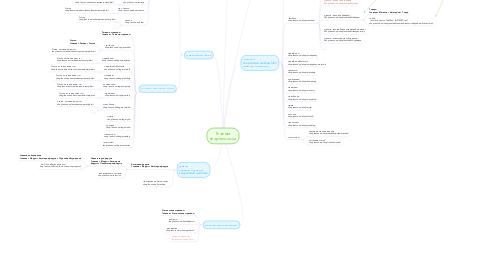 Mind Map: Главная shop.lenovo.ua