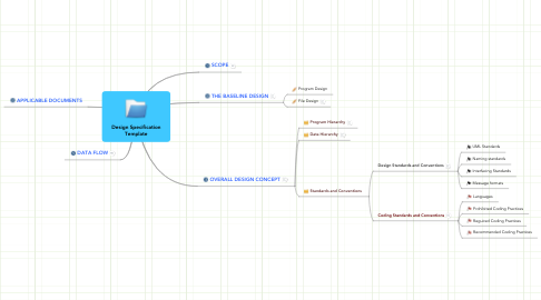 Mind Map: Design Specification Template