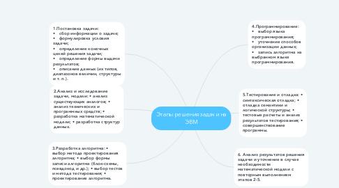 Mind Map: Этапы решения задачи на ЭВМ