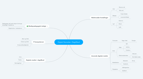 Mind Map: Digital Dannelse i Dagtilbud