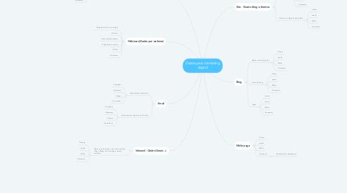 Mind Map: Dados para marketing digital