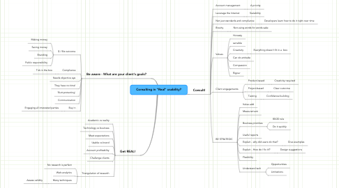 "Mind Map: Consulting in ""Real"" usability?"