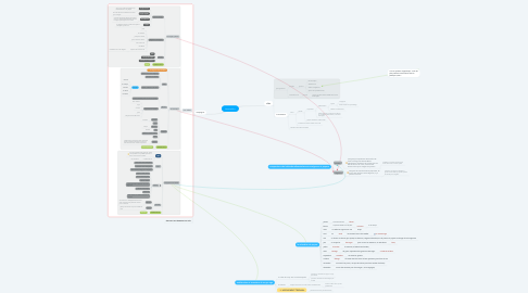 Mind Map: histoire M-a