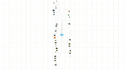 Mind Map: Actividades EconomicasPrimarias Por LucianaMendez