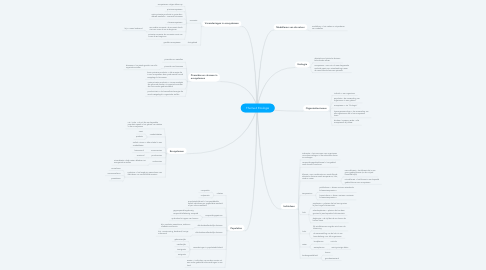 Mind Map: Thema 6 Ecologie
