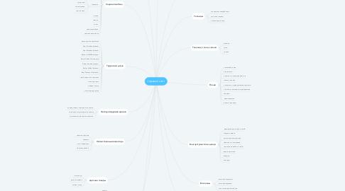 Mind Map: Садовый сайт