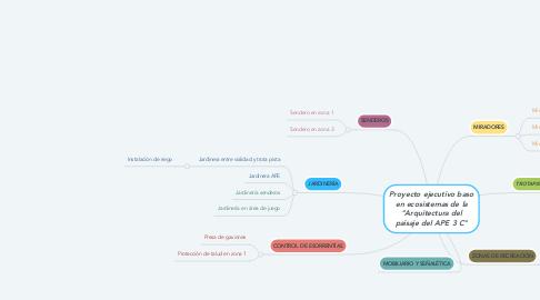 """Mind Map: Proyecto ejecutivo baso en ecosistemas de la """"Arquitectura del paisaje del APE 3 C"""""""