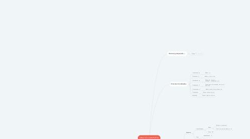 Mind Map: ORACIÓ COMPOSTA