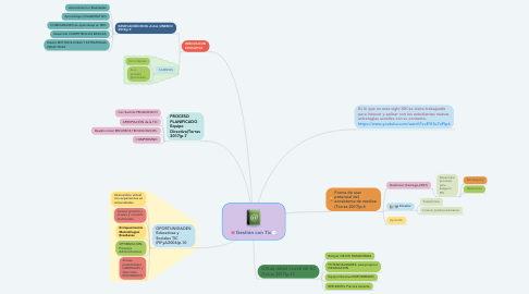 Mind Map: Gestión con Tic