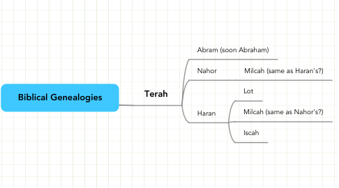 Mind Map: Biblical Genealogies