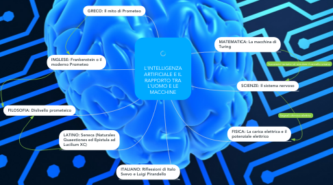 Mind Map: L'INTELLIGENZA ARTIFICIALE E IL RAPPORTO TRA L'UOMO E LE MACCHINE