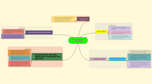 Mind Map: MECANISMO DE MERCADO