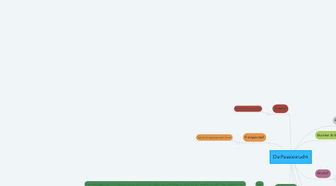 Mind Map: De Passievrucht