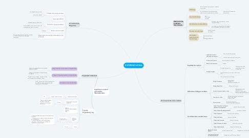 Mind Map: ENTORNO LEGAL