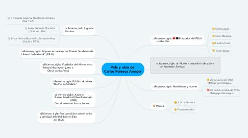 Mind Map: Vida y obra de  Carlos Fonseca Amador