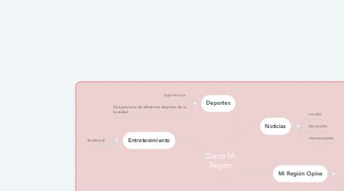 Mind Map: Diario Mi Región