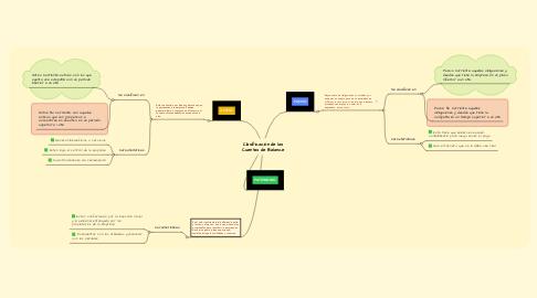 Mind Map: Clasificación de las Cuentas de Balance