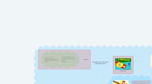 Mind Map: Las categorías gramaticales
